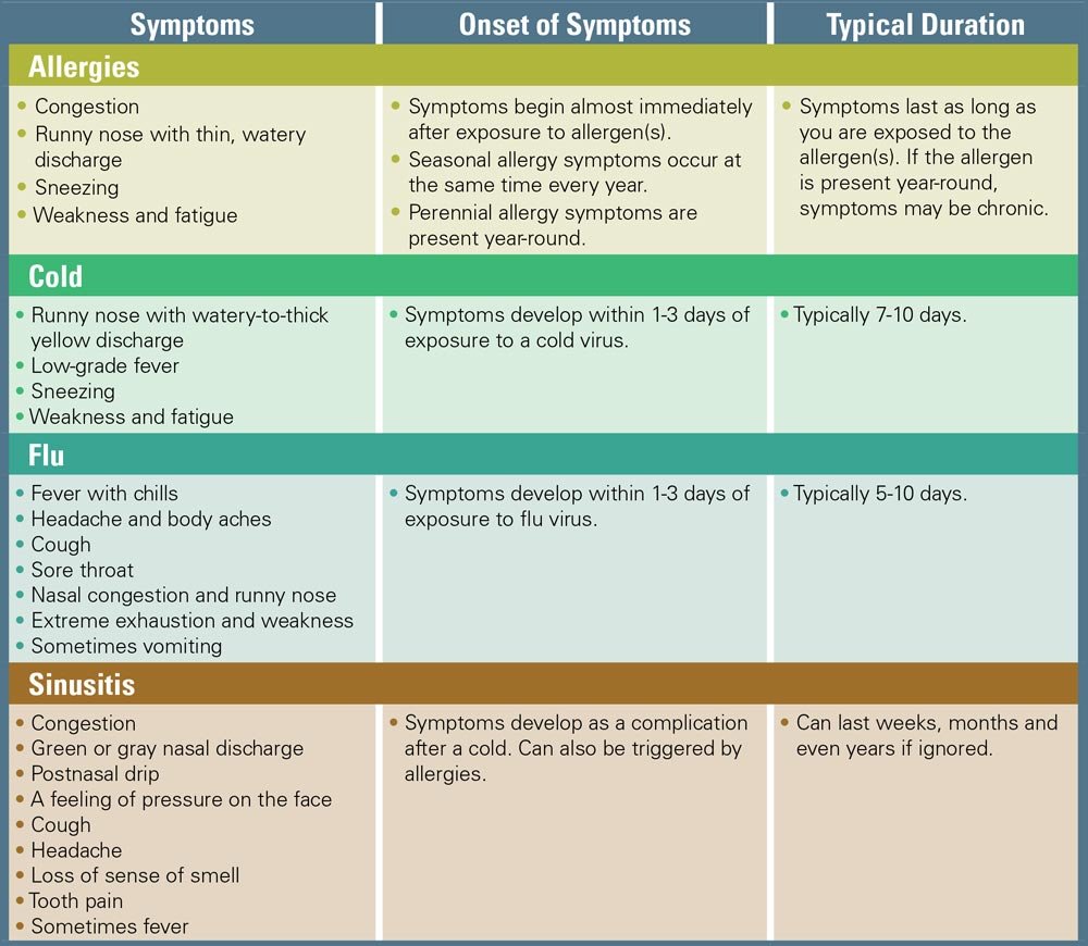 Chart differentiating cold, flu, allergy, or sinusitis