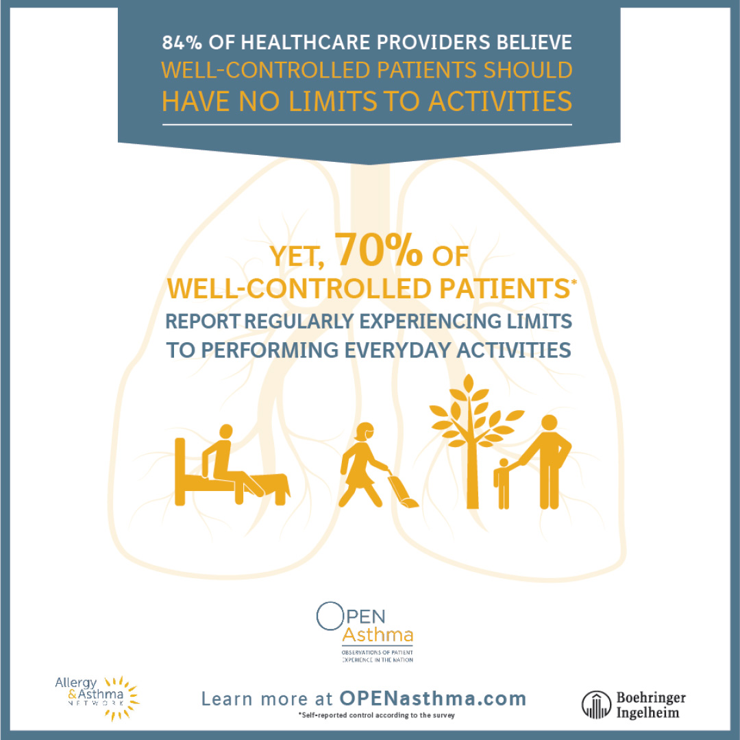 graphic from open asthma survey  reporting patients have limits on physical activity