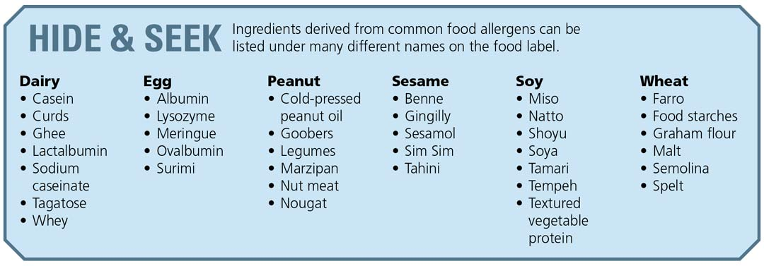 Chart of hide and seek foods. Foods that go under other names and can cause allergies.