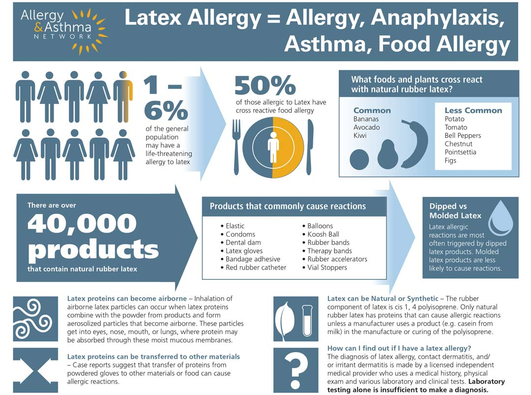 latex allergy chart showing latex allergy = allergy, anaphylaxis, asthma, food allergy