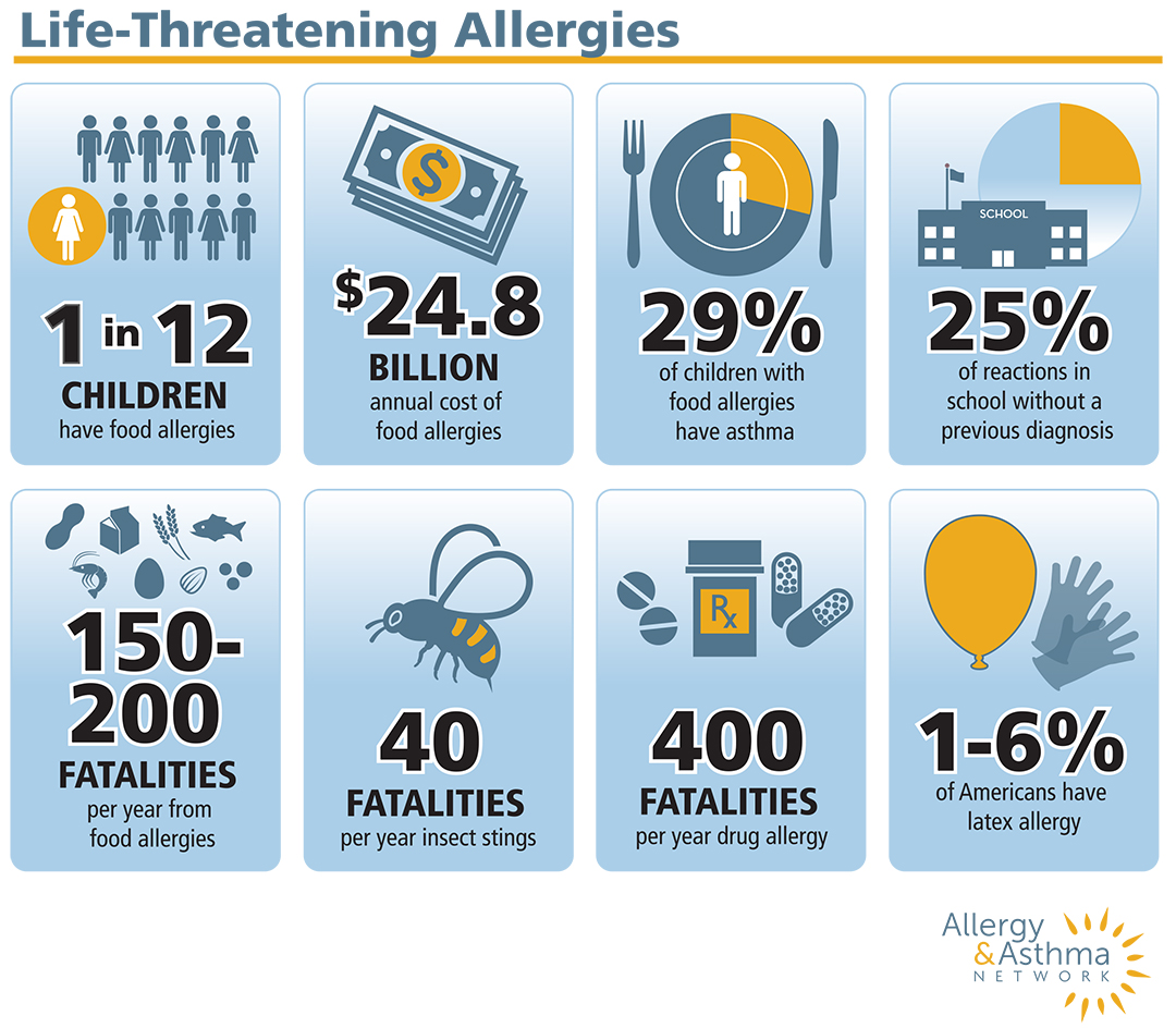 Graphic chart that shows 8 of the top statistics of Life-threatening allergies