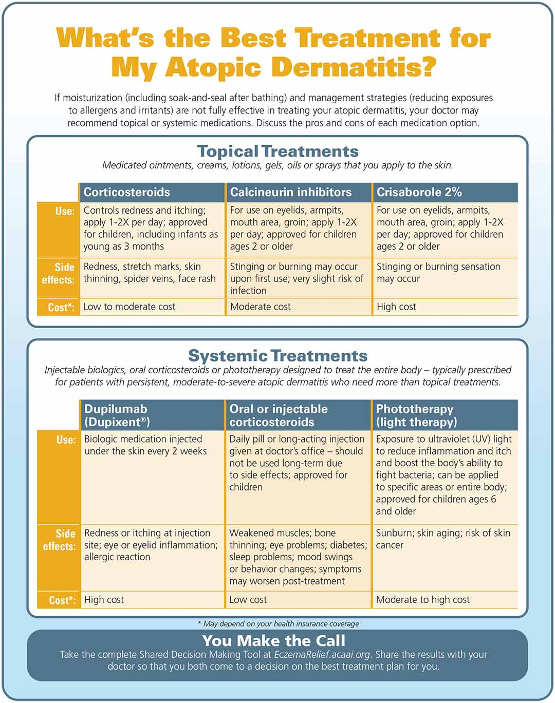 Infographic on treatment options for Eczema