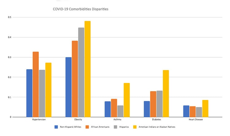 Covid-19 comorbidities disparities graph