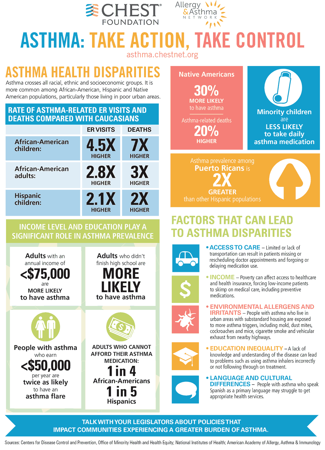 Infographic for asthma health disparities
