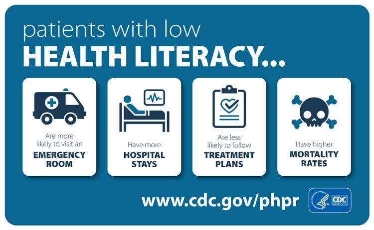 Infographic of Health Literacy from the CDC